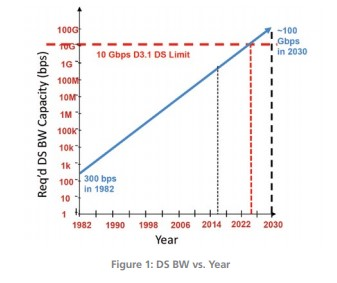 Required DOCSIS 3.1 bandwidth capacity. | Source: Commscope