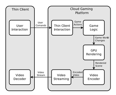Figure 1. Framework of a cloud gaming platform | Source: SFU. Cloud Gaming: Architecture and Performance