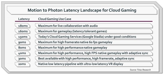 Latency Landscape for Cloud Gaming