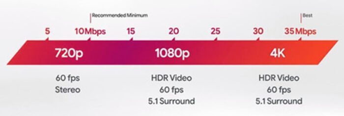 Bandwidth recommendations for Cloud Gaming with Stadia