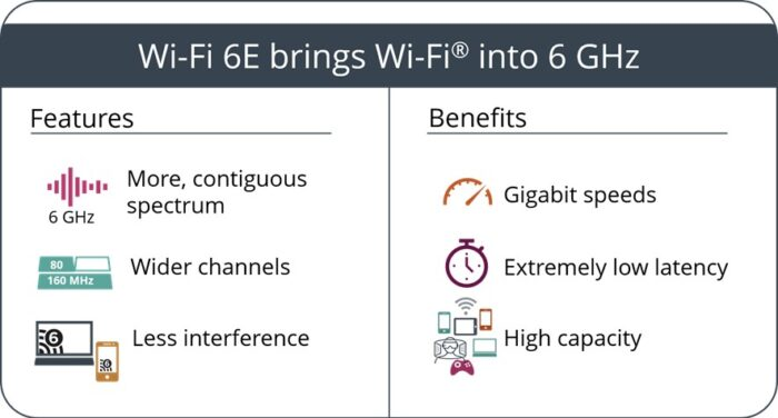 Features and benefits of Wi-Fi 6